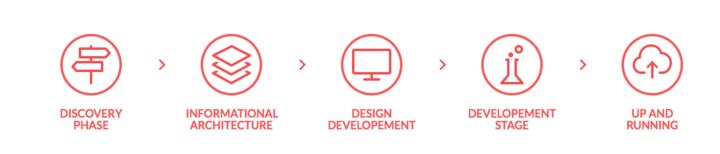webdesign process.png