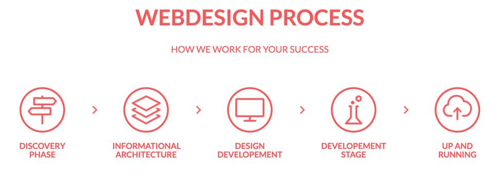 Custom webdesign in Clickray